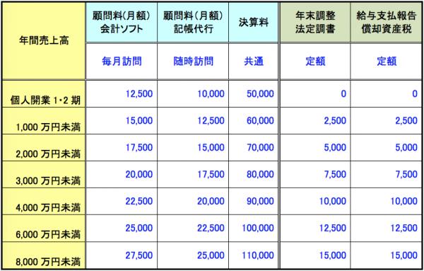 個人事業者の顧問料確定申告の報酬料金