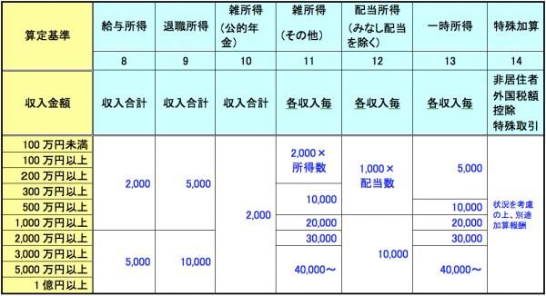所得税確定申告書・消費税確定申告書作成報酬料金2