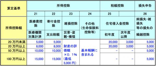 所得税確定申告書・消費税確定申告書作成報酬料金4