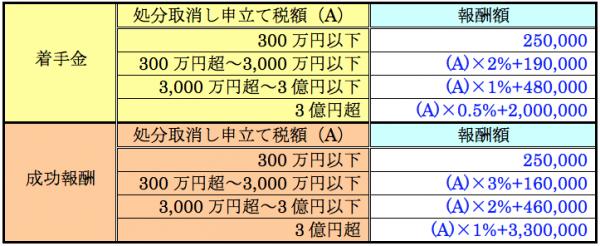 審査請求(国税不服審判所)