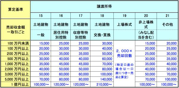 所得税確定申告書・消費税確定申告書作成報酬料金3