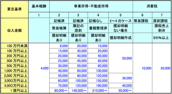 所得税確定申告書・消費税確定申告書作成報酬料金